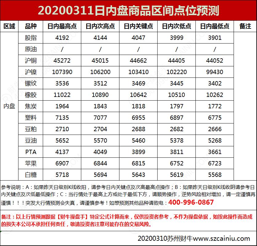 20200311日内盘商品区间点位预测