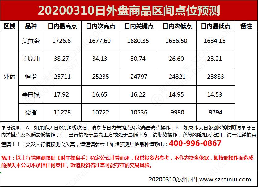 20200310日外盘商品区间点位预测