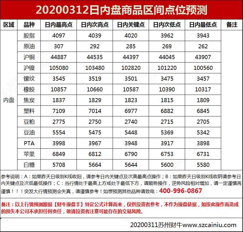20200312日内盘商品区间点位预测