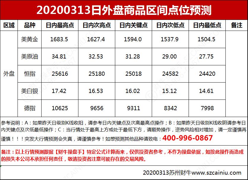20200313日外盘商品区间点位预测